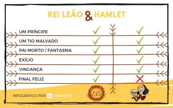 Infográfico Semelhanças Shakespeare e Rei Leão